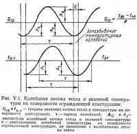 Рис. V.1. Колебания потока тепла и значений температуры на поверхности ограждающей конструкции