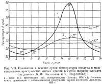 Рис. V.3. Изменения в течение суток температуры воздуха в межстекольном пространстве