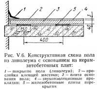 Рис. V.6. Конструктивная схема пола из линолеума с основанием из керамзитобетонных плит