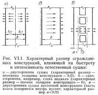 Рис. VI.1. Характерный размер ограждающих конструкций