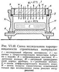 Рис. VI.10. Схема исследования паропроницаемости строительных материалов