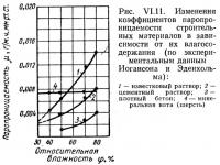 Рис. VI.11. Изменения коэффициентов паропроницаемости строительных материалов