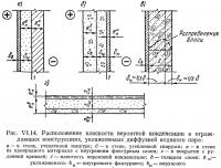 Рис. VI.14. Расположение плоскости вероятной конденсации в ограждающих конструкциях