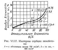 Рис. VI.17. Изотермы сорбции пенобетона