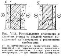 Рис. VI.2. Распределение влажности в слоистых стенах со средней частью