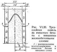 Рис. VI.20. Трехслойная панель из ячеистого бетона с внешними железобетонными слоями