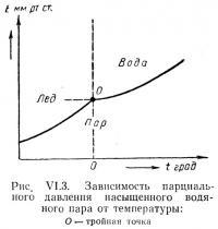 Рис. VI.3. Зависимость парциального давления насыщенного водяного пара от температуры