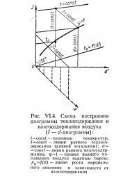 Рис. VI.4. Схема построения диаграммы теплосодержания и влагосодержания воздуха