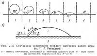 Рис. VI.5. Смачивание поверхности твердого материала каплей воды