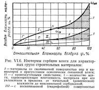 Рис. VI.6. Изотермы сорбции влаги для характерных групп строительных материалов