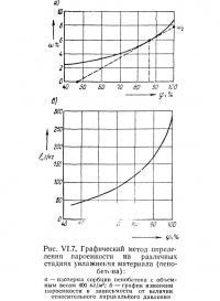 Рис. VI.7. Графический метод определения пароемкости на различных стадиях увлажнения материала