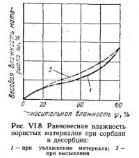 Рис. VI.8. Равновесная влажность пористых материалов при сорбции и десорбции
