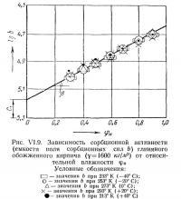 Рис. VI.9. Зависимость сорбционной активности глиняного обожженного кирпича