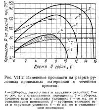Рис. VII.2. Изменение прочности на разрыв рулонных кровельных материалов с течением времени