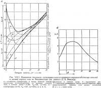 Рис VII.5. Изменения теплового состояния и влагосодержания керамзитобетонных панелей