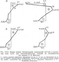 Рис. VII.6. Эпюры зимних температурных напряжений в различные часы суток