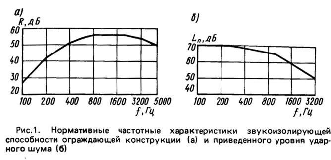 Рис.1. Нормативные частотные характеристики звукоизолирующей способности