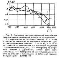 Рис.12. Изменение звукоизолирующей способности междуэтажных перекрытий в процессе эксплуатации