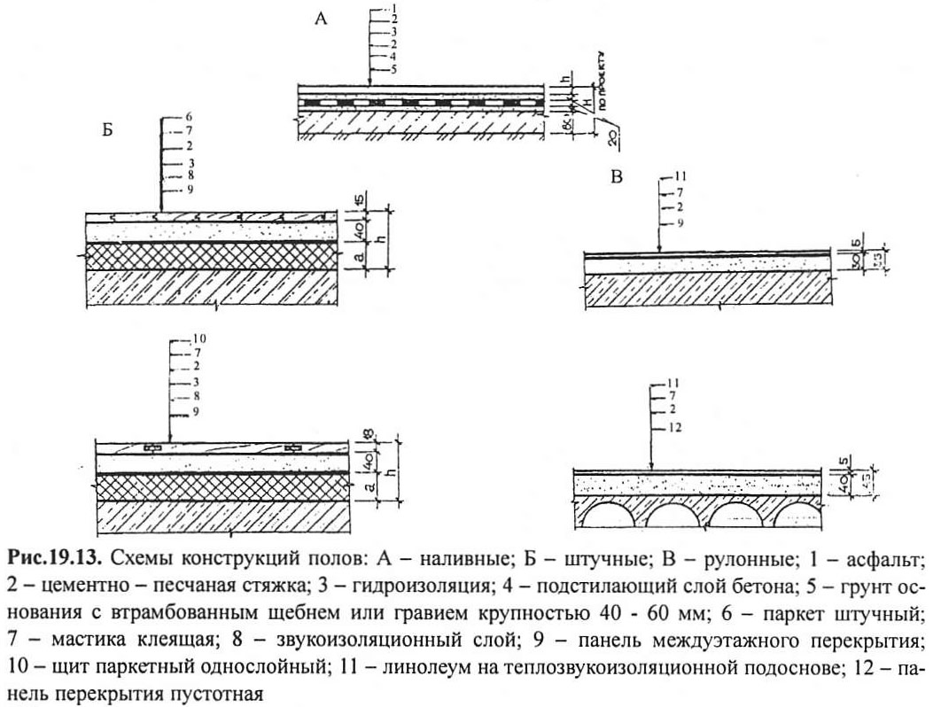 Наливные полы жилых зданий строительные материалы гидроизоляция маркетинговые исследования
