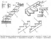 Рис.21.8. Принцип устройства ступеней в деревянных лестницах