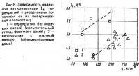 Рис.8. Зависимость индексов звукоизоляции перекрытий с раздельным потолком
