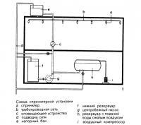 Рисунок 1. Схема спринклерной установки