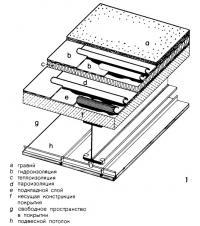 Рисунок 1. Структура плоского утепленного покрытия