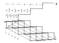 Рисунок 5. Положение первых ступеней