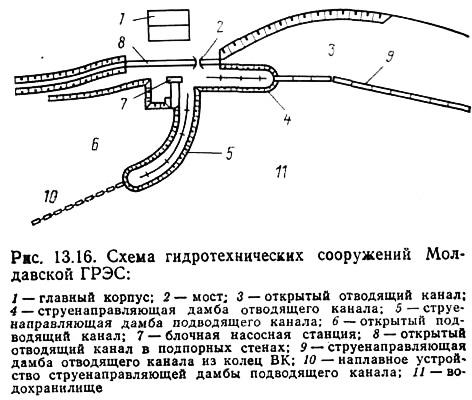 Схема гидротехнических