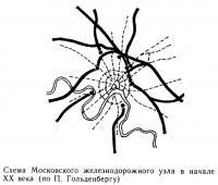 Схема Московского железнодорожного узла в начале XX века
