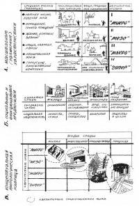 Систематизация видов и форм архитектурной среды (схема типологической матрицы)