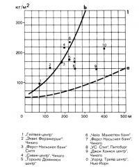 Сравнения американских высотных домов