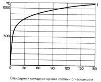 Стандартная пожарная кривая степени огнестойкости