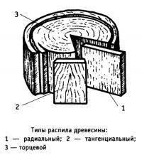 Типы распила древесины