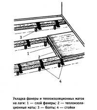 Укладка фанеры и теплоизоляционных матов на лаги