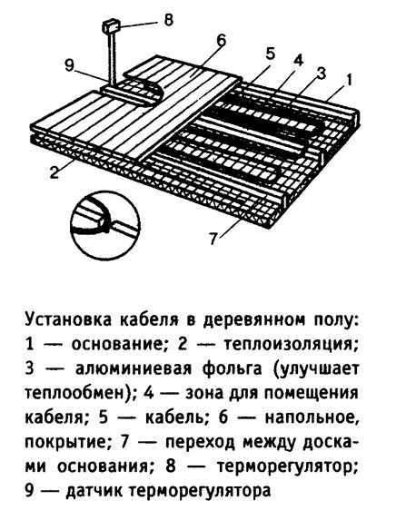 Установка кабеля в деревянном полу