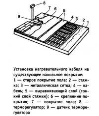 Установка нагревательного кабеля на существующее напольное покрытие