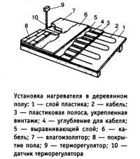 Установка нагревателя в деревянном полу
