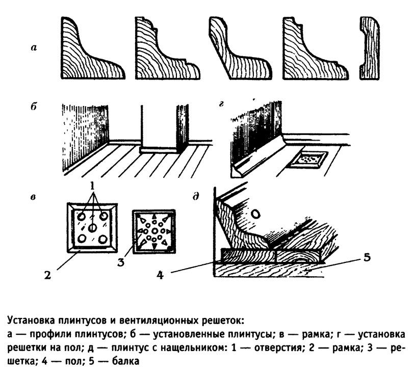 Установка плинтусов и вентиляционных решеток